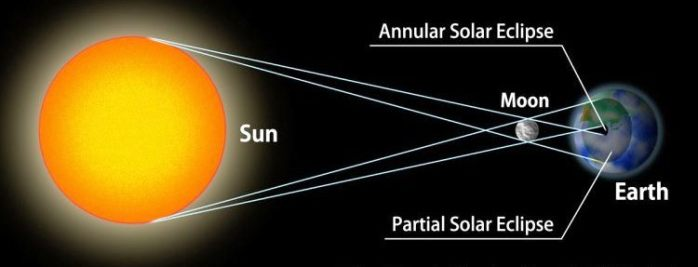 eclissi-anulare-di-sole